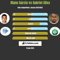 Manu Garcia vs Gabriel Silva h2h player stats