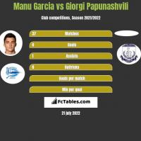 Manu Garcia vs Giorgi Papunashvili h2h player stats