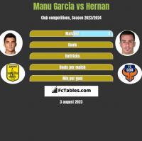 Manu Garcia vs Hernan h2h player stats