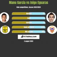 Manu Garcia vs Inigo Eguaras h2h player stats