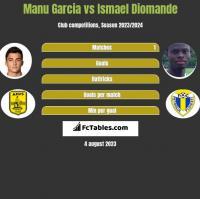 Manu Garcia vs Ismael Diomande h2h player stats