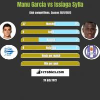 Manu Garcia vs Issiaga Sylla h2h player stats