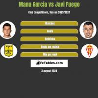 Manu Garcia vs Javi Fuego h2h player stats