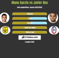 Manu Garcia vs Javier Ros h2h player stats