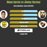 Manu Garcia vs Jimmy Durmaz h2h player stats