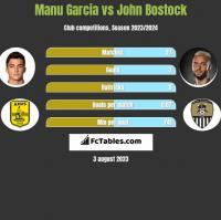 Manu Garcia vs John Bostock h2h player stats