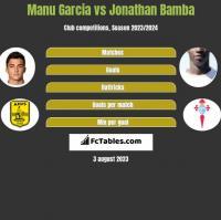 Manu Garcia vs Jonathan Bamba h2h player stats