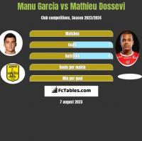 Manu Garcia vs Mathieu Dossevi h2h player stats