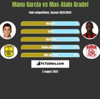 Manu Garcia vs Max-Alain Gradel h2h player stats