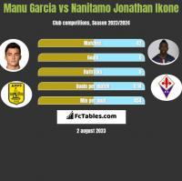 Manu Garcia vs Nanitamo Jonathan Ikone h2h player stats