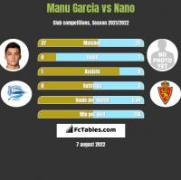 Manu Garcia vs Nano h2h player stats