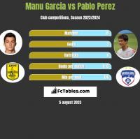 Manu Garcia vs Pablo Perez h2h player stats