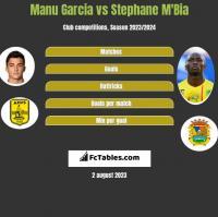 Manu Garcia vs Stephane Mbia h2h player stats