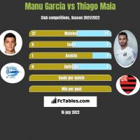 Manu Garcia vs Thiago Maia h2h player stats