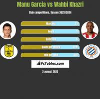 Manu Garcia vs Wahbi Khazri h2h player stats