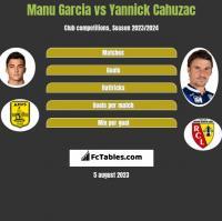 Manu Garcia vs Yannick Cahuzac h2h player stats