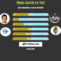 Manu Garcia vs Yuri h2h player stats