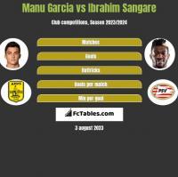 Manu Garcia vs Ibrahim Sangare h2h player stats