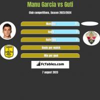 Manu Garcia vs Guti h2h player stats