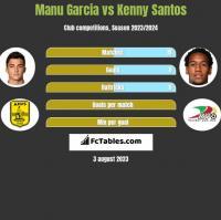 Manu Garcia vs Kenny Santos h2h player stats