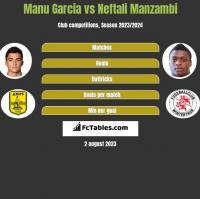 Manu Garcia vs Neftali Manzambi h2h player stats