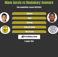 Manu Garcia vs Boubakary Soumare h2h player stats