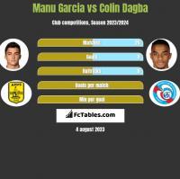 Manu Garcia vs Colin Dagba h2h player stats