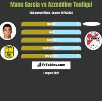 Manu Garcia vs Azzeddine Toufiqui h2h player stats