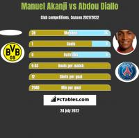 Manuel Akanji vs Abdou Diallo h2h player stats