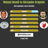Manuel Akanji vs Alexander Dragovic h2h player stats