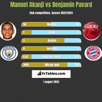 Manuel Akanji vs Benjamin Pavard h2h player stats