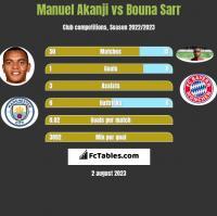 Manuel Akanji vs Bouna Sarr h2h player stats