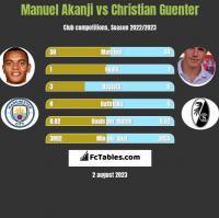 Manuel Akanji vs Christian Guenter h2h player stats