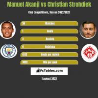 Manuel Akanji vs Christian Strohdiek h2h player stats