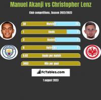 Manuel Akanji vs Christopher Lenz h2h player stats