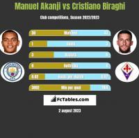 Manuel Akanji vs Cristiano Biraghi h2h player stats