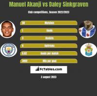 Manuel Akanji vs Daley Sinkgraven h2h player stats
