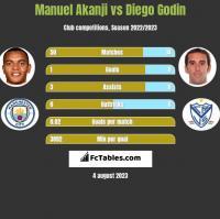 Manuel Akanji vs Diego Godin h2h player stats