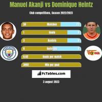 Manuel Akanji vs Dominique Heintz h2h player stats