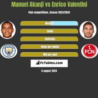 Manuel Akanji vs Enrico Valentini h2h player stats