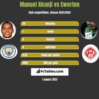 Manuel Akanji vs Ewerton h2h player stats