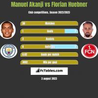 Manuel Akanji vs Florian Huebner h2h player stats