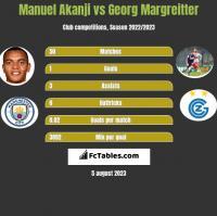 Manuel Akanji vs Georg Margreitter h2h player stats