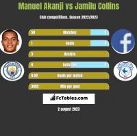 Manuel Akanji vs Jamilu Collins h2h player stats