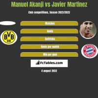 Manuel Akanji vs Javier Martinez h2h player stats