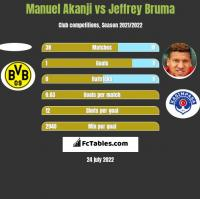 Manuel Akanji vs Jeffrey Bruma h2h player stats