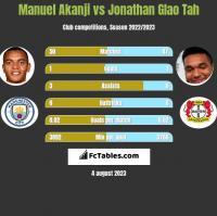 Manuel Akanji vs Jonathan Glao Tah h2h player stats