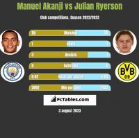 Manuel Akanji vs Julian Ryerson h2h player stats