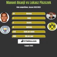 Manuel Akanji vs Łukasz Piszczek h2h player stats