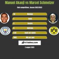 Manuel Akanji vs Marcel Schmelzer h2h player stats
